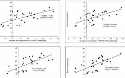 Increased Iron Deposition of Deep Cerebral Gray Matter Structures in Hemodialysis Patients: A Longitudinal Study Using Quantitative Susceptibility Mapping